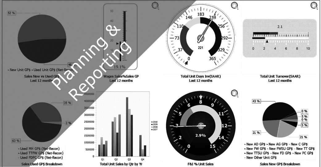 Does your business have accurate, timely, comparable, relevant reports to make decisions?