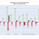 Retail Sales YoY past 10 year through 2015